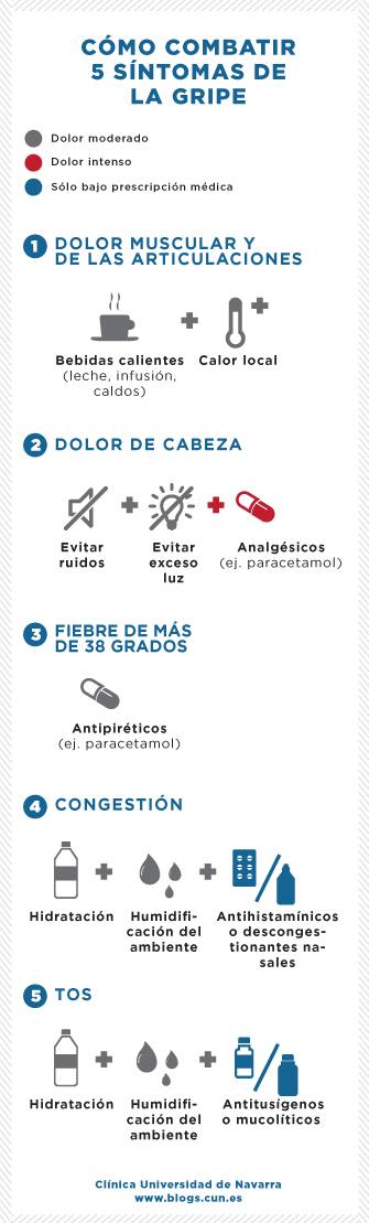 infografico sobre cómo combatir 5 síntomas de la gripe